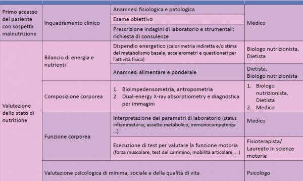 Ruoli e competenze in ambito nutrizionale